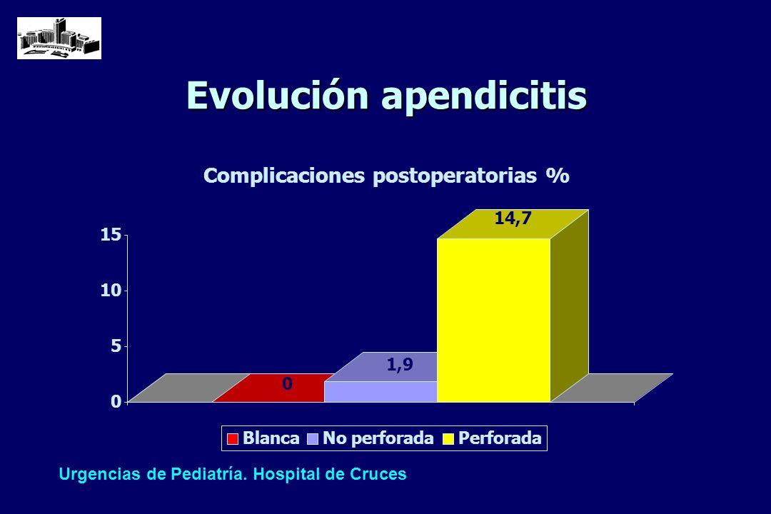 Evolución apendicitis
