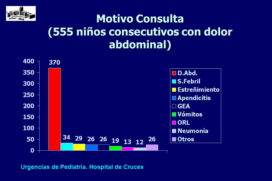 Motivo Consulta (555 niños consecutivos con dolor abdominal)