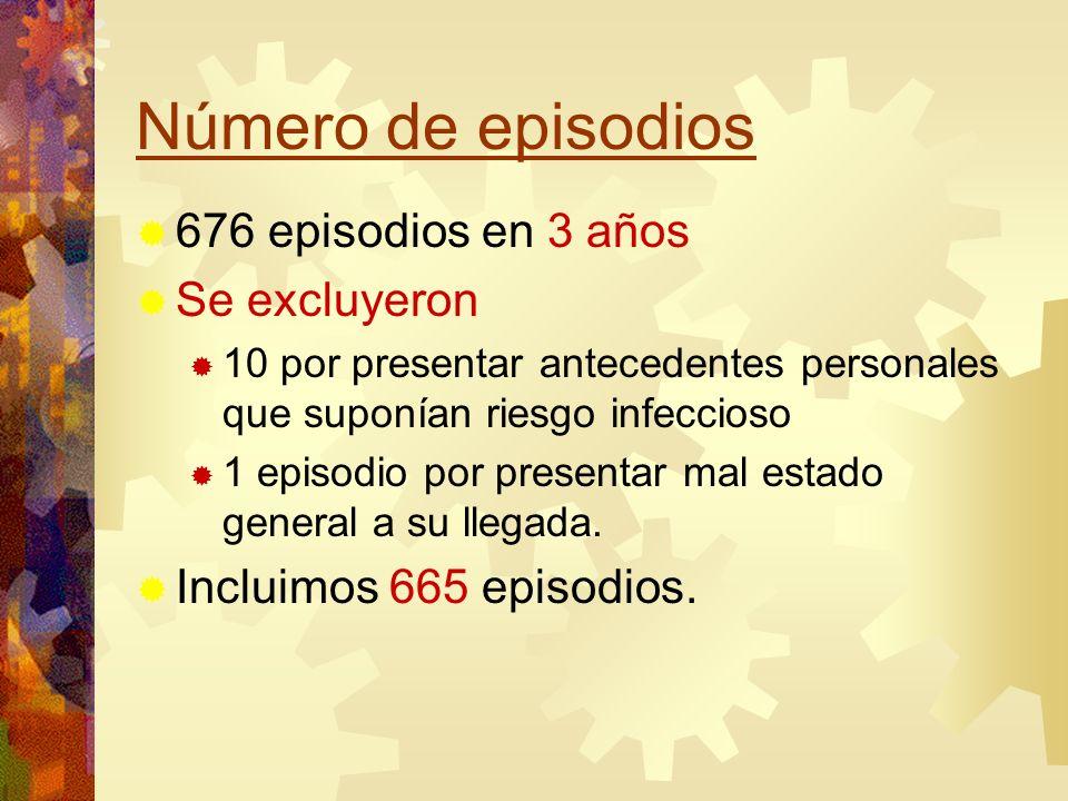 Número de episodios 676 episodios en 3 años Se excluyeron