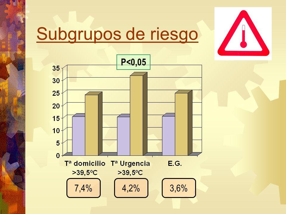 Subgrupos de riesgo P<0,05 7,4% 4,2% 3,6%