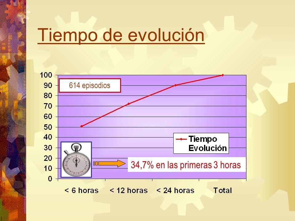Tiempo de evolución 614 episodios 34,7% en las primeras 3 horas