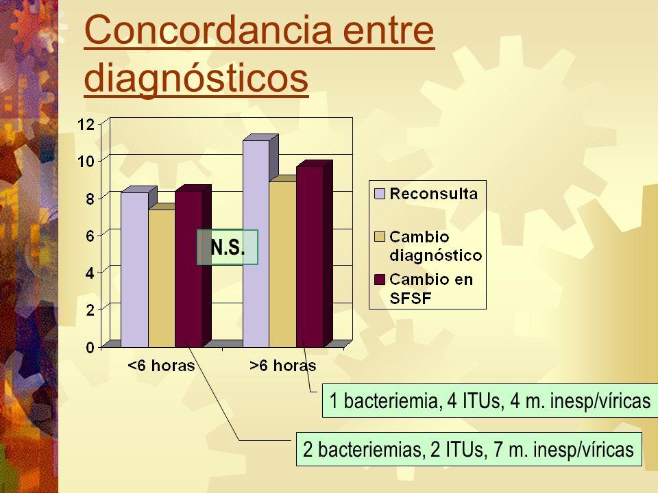Concordancia entre diagnósticos