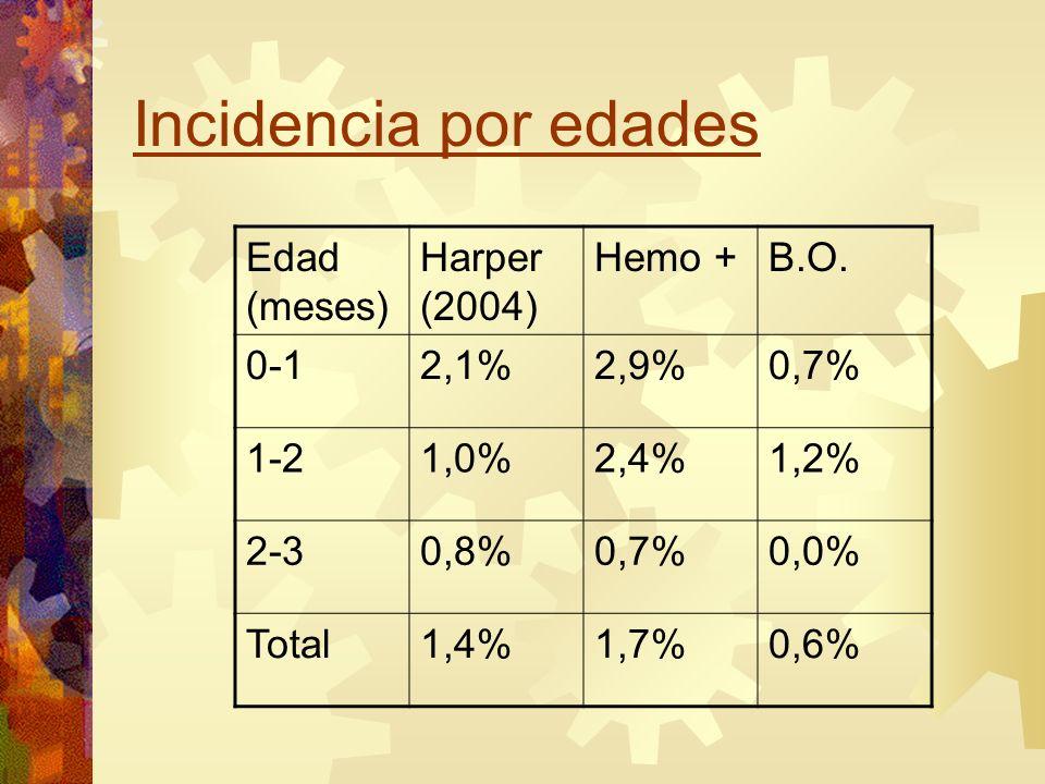 Incidencia por edades Edad (meses) Harper (2004) Hemo + B.O. 0-1 2,1%