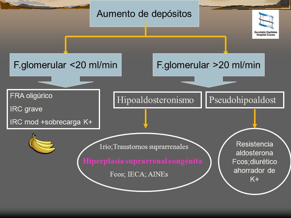 F.glomerular <20 ml/min F.glomerular >20 ml/min