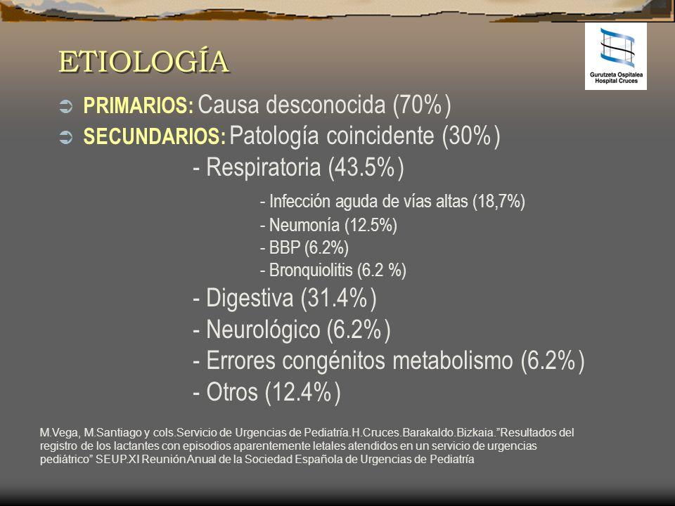 ETIOLOGÍA - Respiratoria (43.5%)
