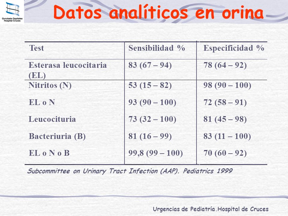 Datos analíticos en orina