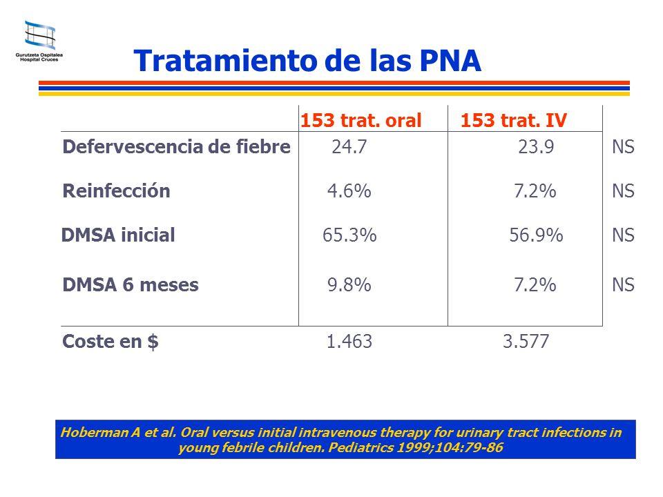 Tratamiento de las PNA 153 trat. oral 153 trat. IV