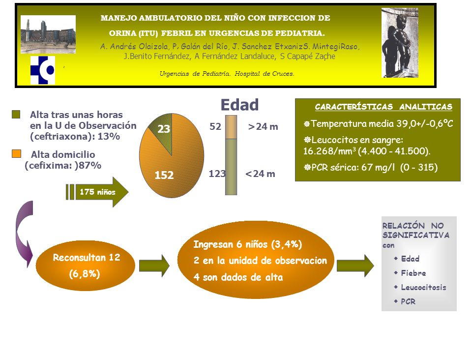 Alta domicilio (cefixima: )87%
