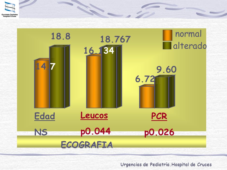 normal 18.8 18.767 alterado 16.134 14.7 9.60 6.72 Edad NS Leucos p0.044 PCR p0.026 ECOGRAFIA