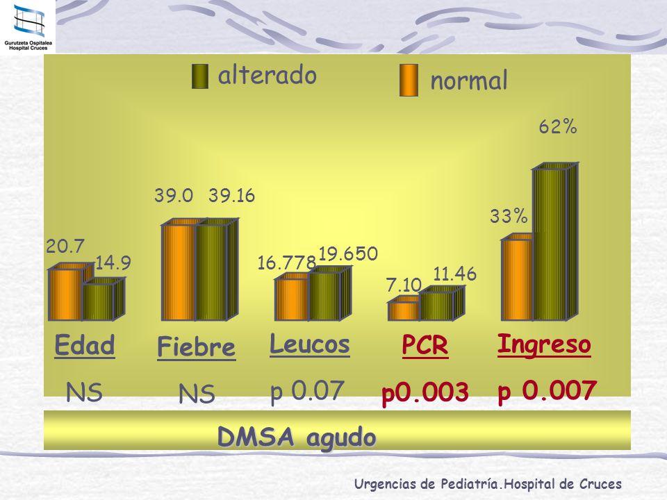 Edad NS Leucos p 0.07 Fiebre PCR p0.003 Ingreso p 0.007 alterado