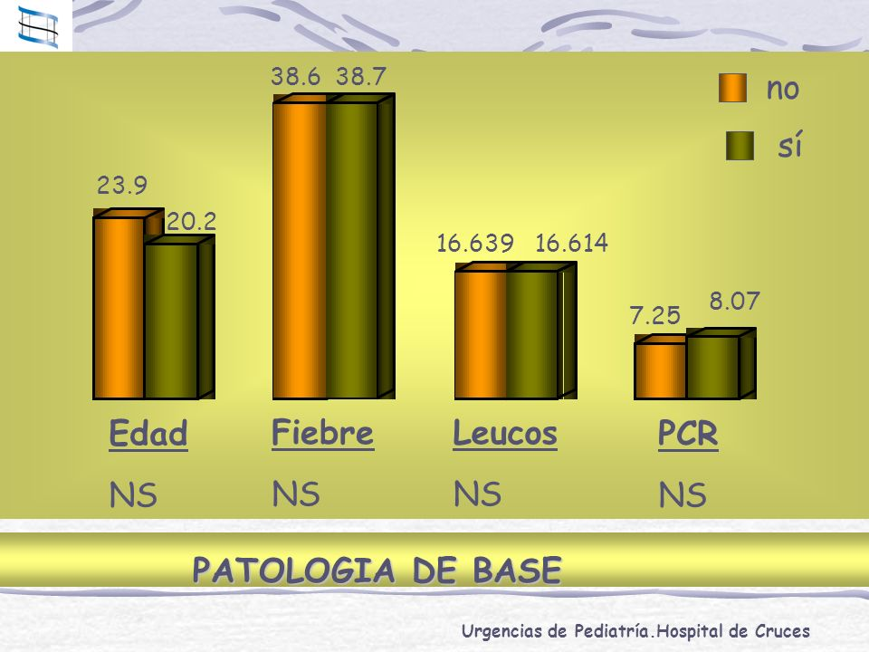 no sí Edad NS Fiebre NS Leucos NS PCR NS PATOLOGIA DE BASE 38.6 38.7