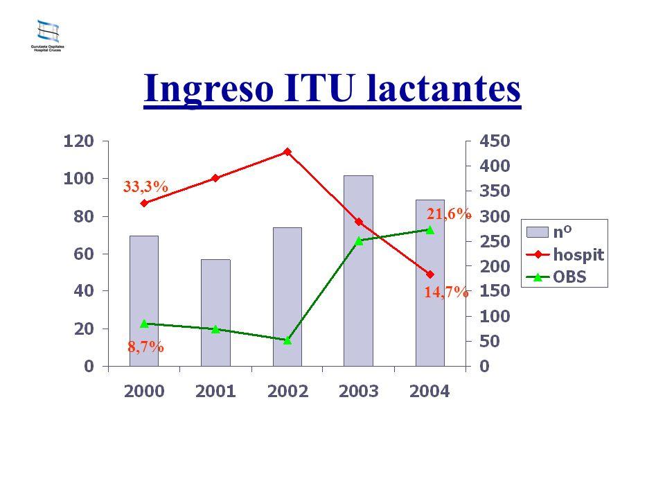 Ingreso ITU lactantes 33,3% 21,6% 14,7% 8,7%