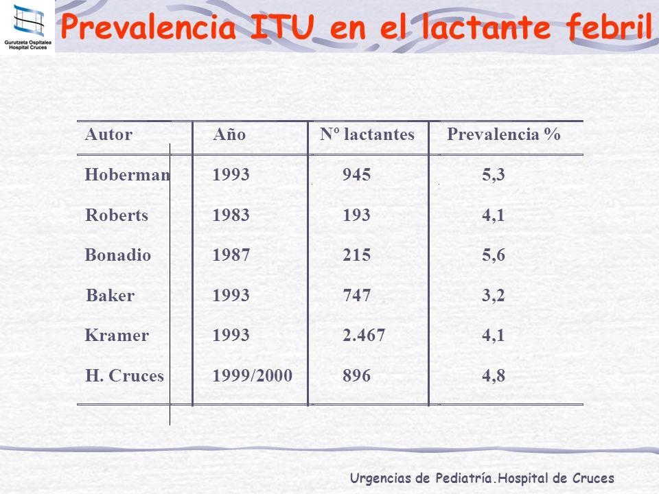 Prevalencia ITU en el lactante febril