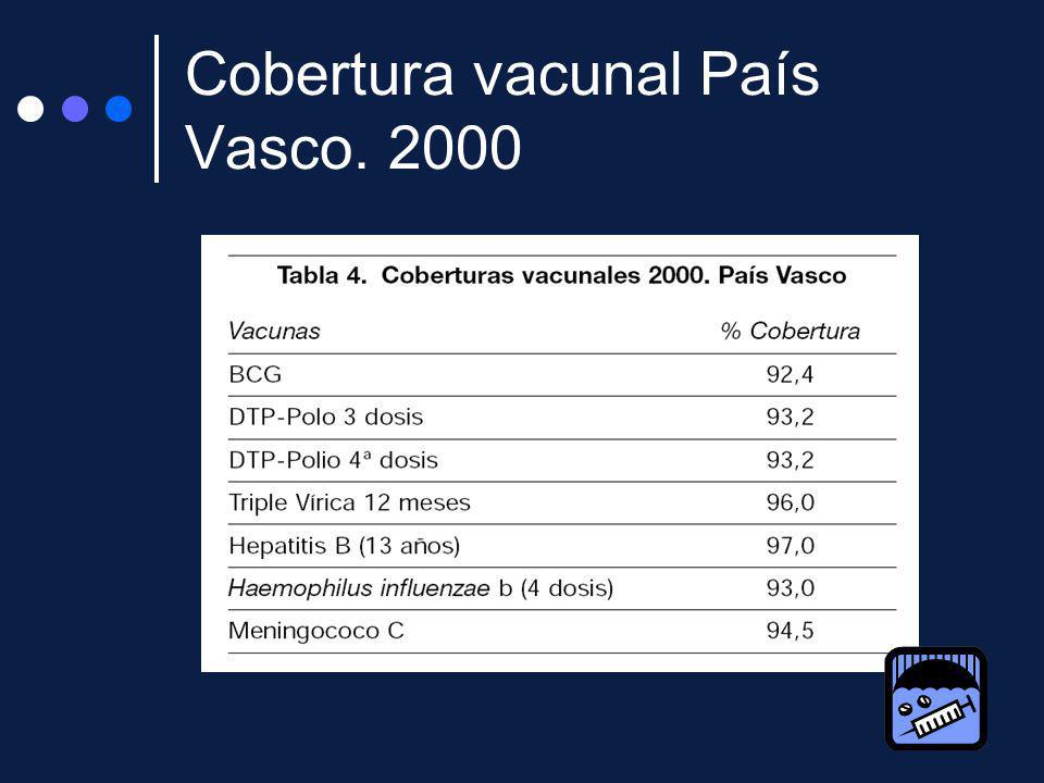 Cobertura vacunal País Vasco. 2000