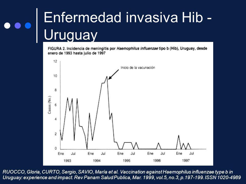 Enfermedad invasiva Hib - Uruguay