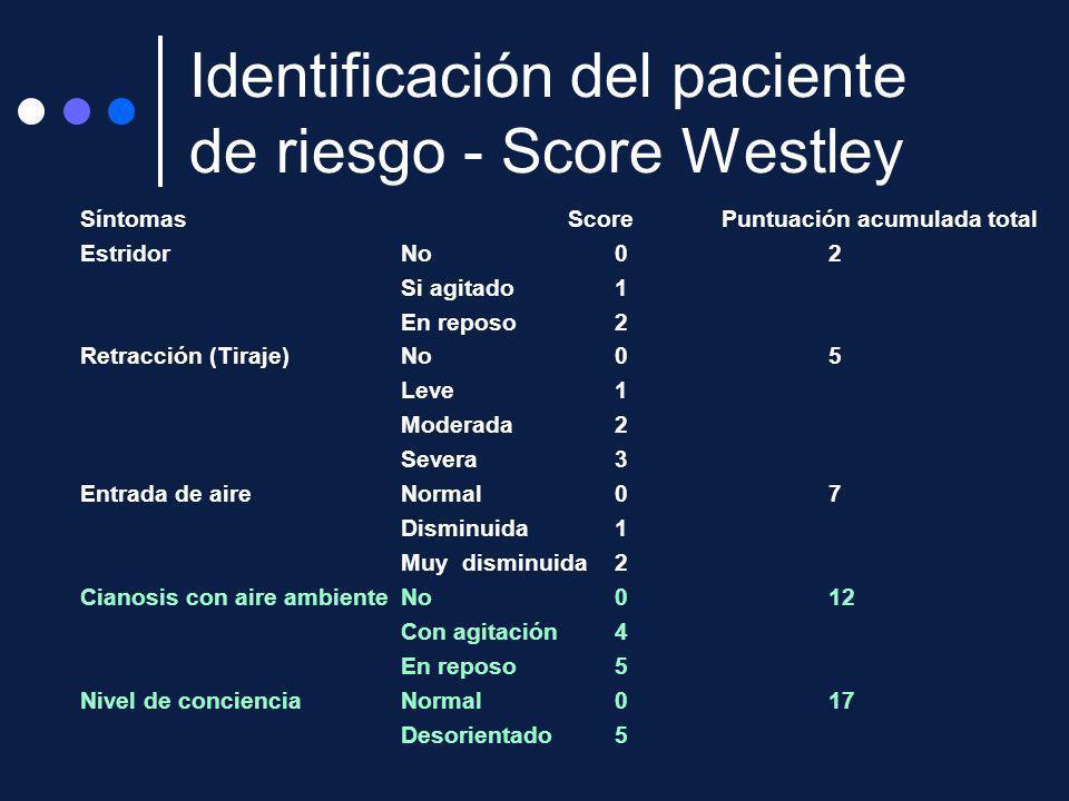 Identificación del paciente de riesgo - Score Westley