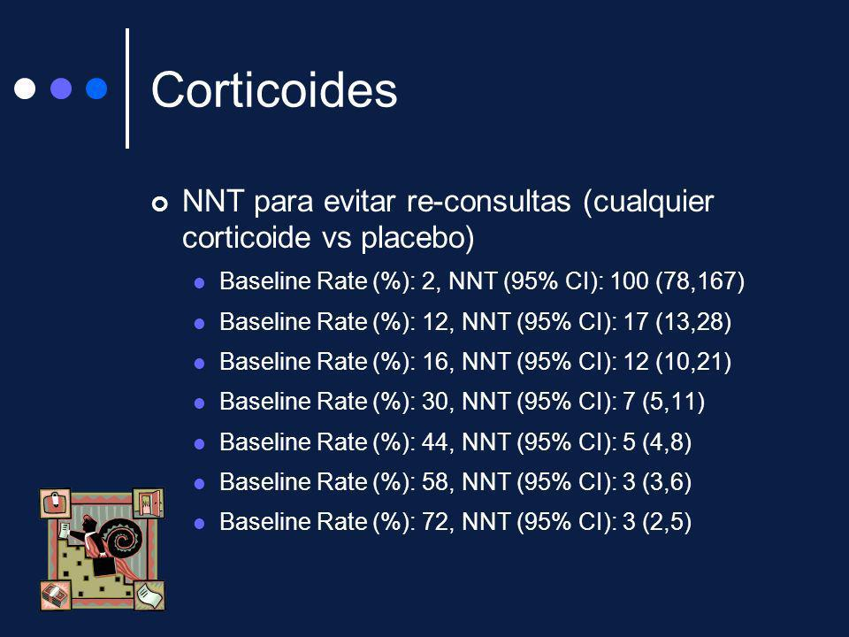 CorticoidesNNT para evitar re-consultas (cualquier corticoide vs placebo) Baseline Rate (%): 2, NNT (95% CI): 100 (78,167)
