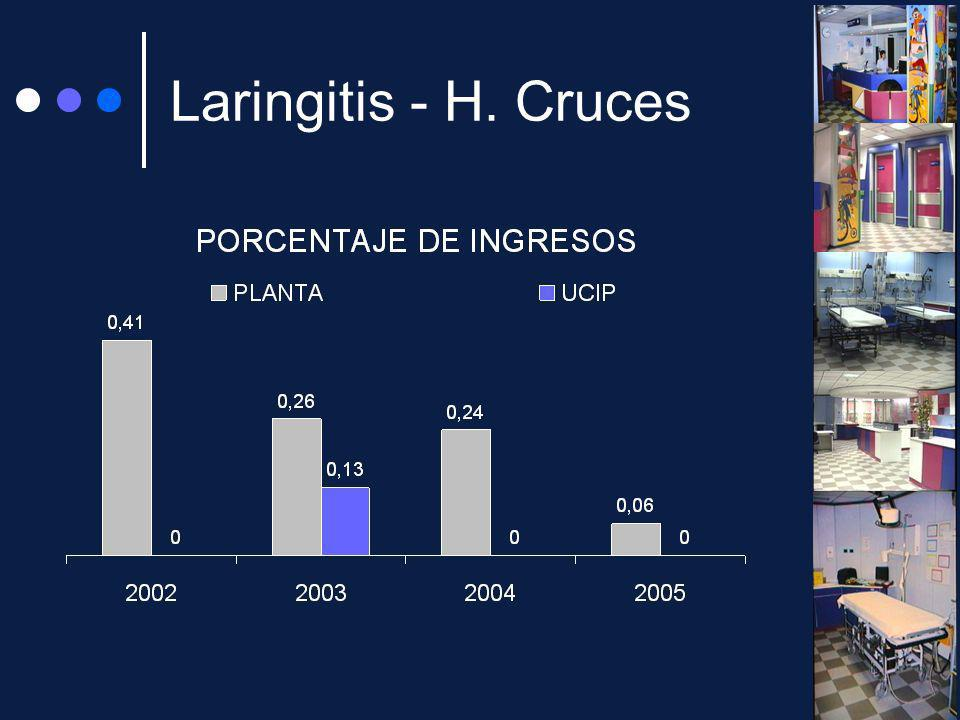 Laringitis - H. Cruces