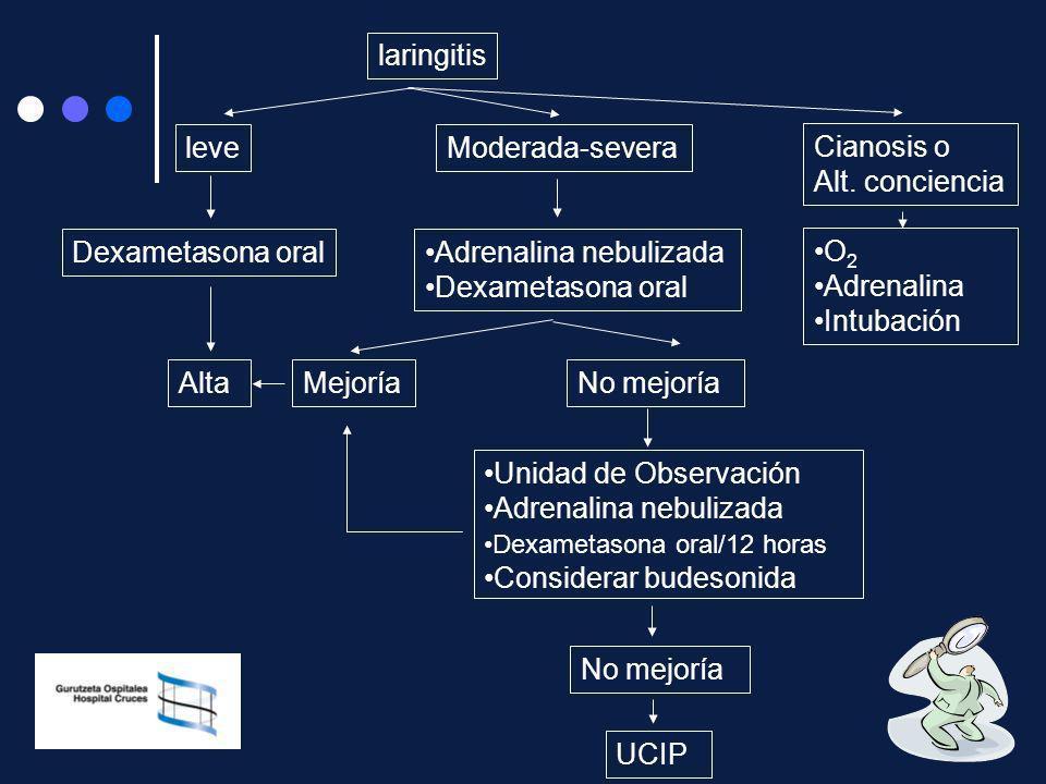 Adrenalina nebulizada Dexametasona oral O2 Adrenalina Intubación