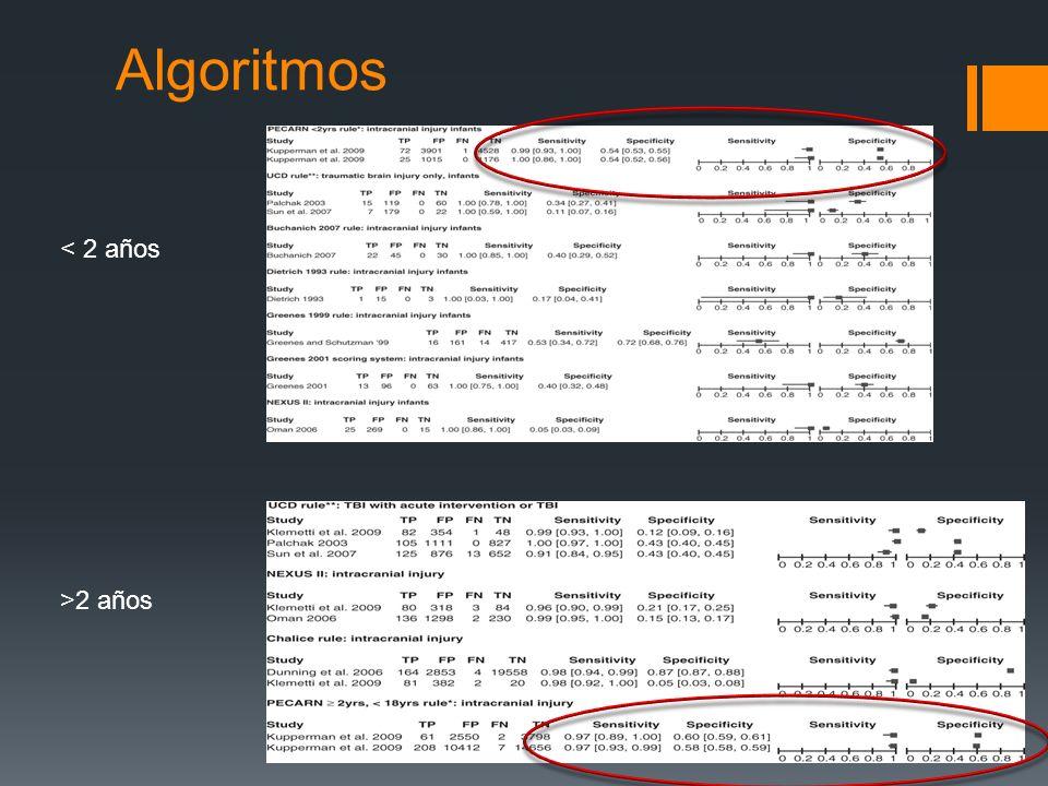 Algoritmos < 2 años >2 años