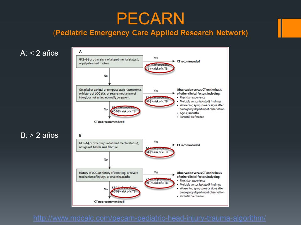 PECARN (Pediatric Emergency Care Applied Research Network)