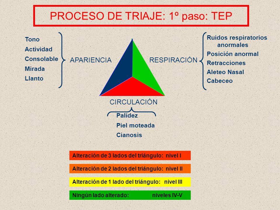 PROCESO DE TRIAJE: 1º paso: TEP