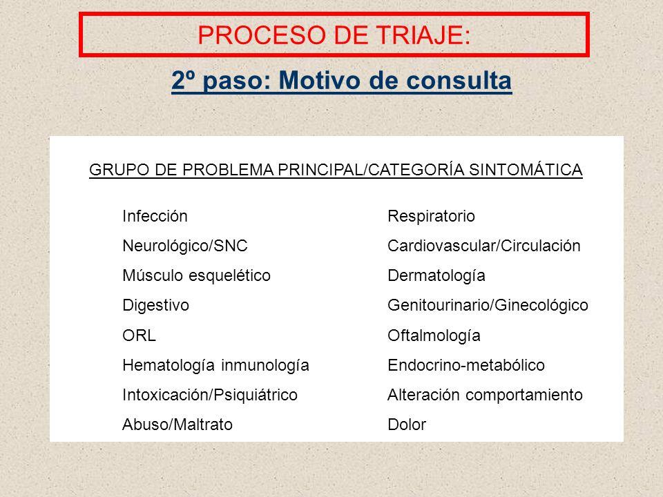 GRUPO DE PROBLEMA PRINCIPAL/CATEGORÍA SINTOMÁTICA