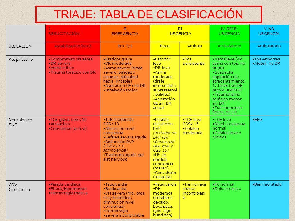TRIAJE: TABLA DE CLASIFICACIÓN
