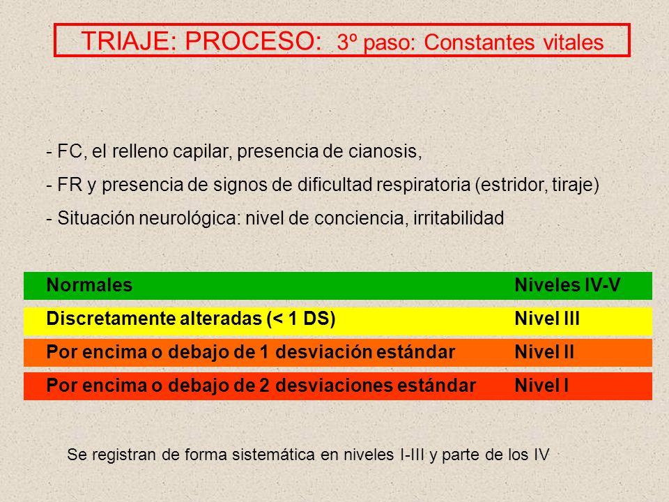 TRIAJE: PROCESO: 3º paso: Constantes vitales