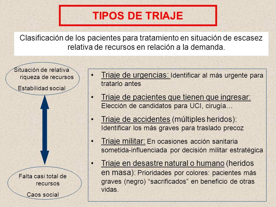 TIPOS DE TRIAJEClasificación de los pacientes para tratamiento en situación de escasez relativa de recursos en relación a la demanda.