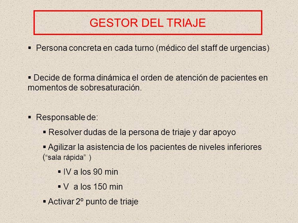 GESTOR DEL TRIAJE Persona concreta en cada turno (médico del staff de urgencias)