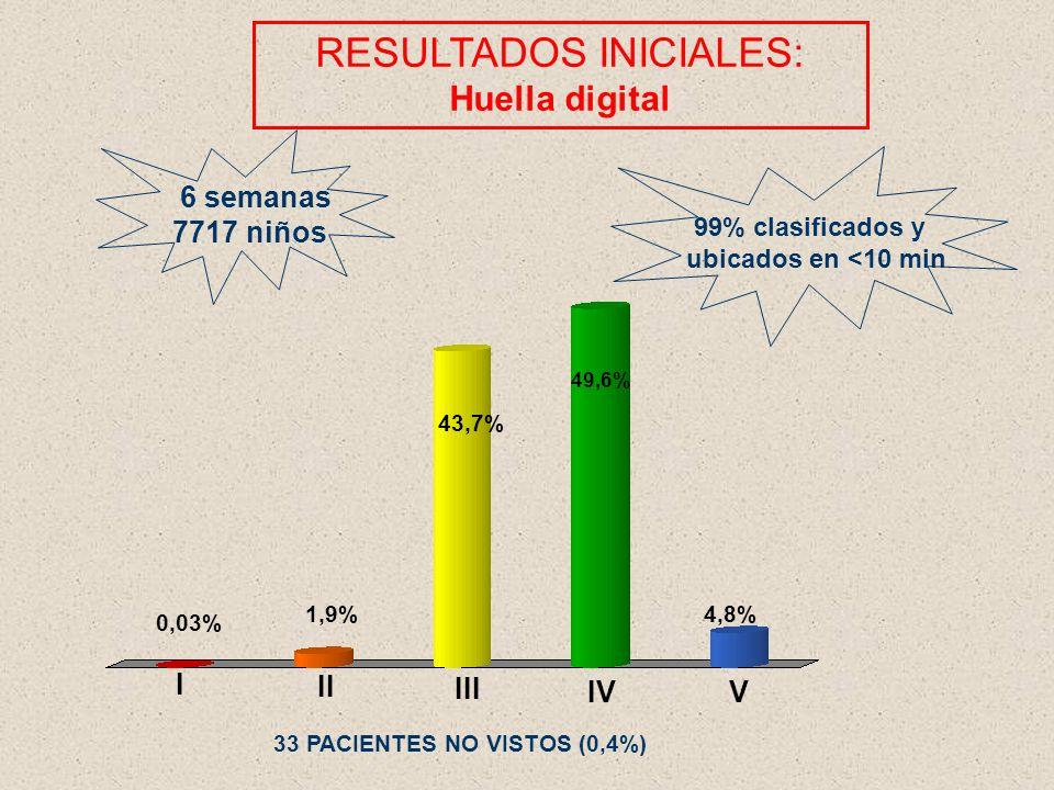 33 PACIENTES NO VISTOS (0,4%)