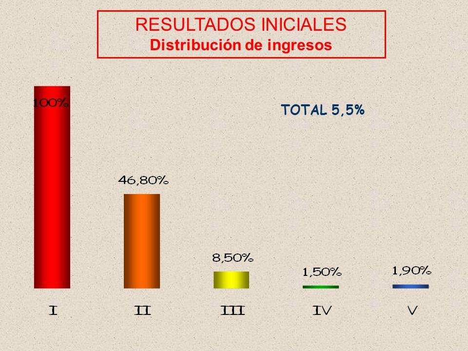 RESULTADOS INICIALES Distribución de ingresos