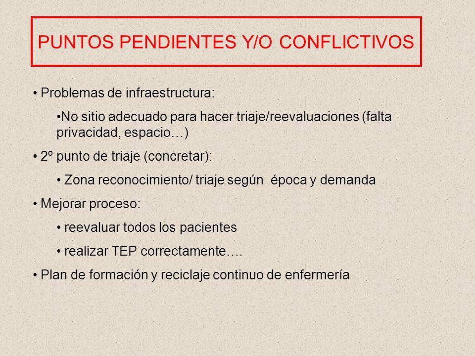 PUNTOS PENDIENTES Y/O CONFLICTIVOS