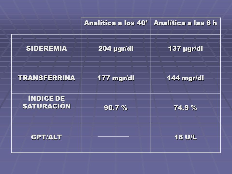 Analítica a los 40' Analítica a las 6 h. SIDEREMIA. 204 μgr/dl. 137 μgr/dl. TRANSFERRINA. 177 mgr/dl.