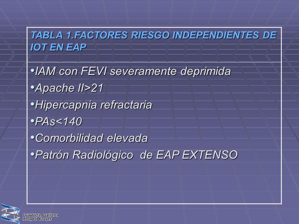 IAM con FEVI severamente deprimida Apache II>21