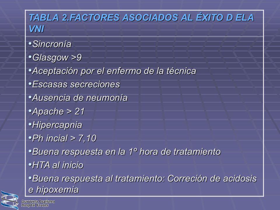 TABLA 2.FACTORES ASOCIADOS AL ÉXITO D ELA VNI