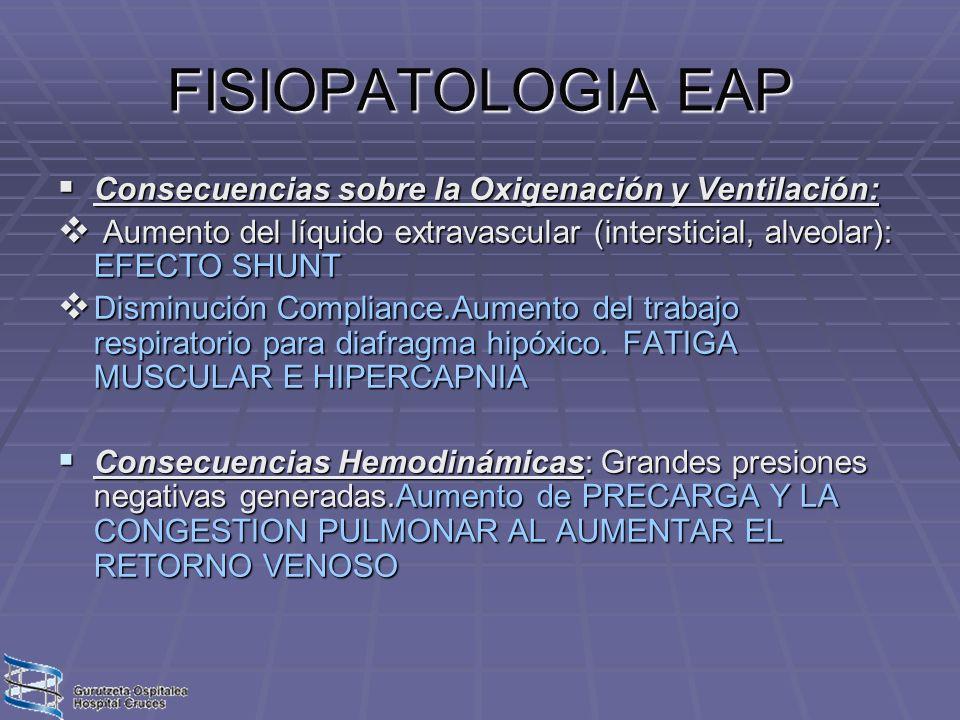 FISIOPATOLOGIA EAP Consecuencias sobre la Oxigenación y Ventilación: