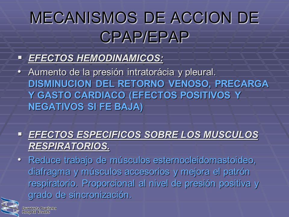 MECANISMOS DE ACCION DE CPAP/EPAP