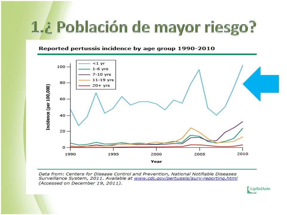1.¿ Población de mayor riesgo