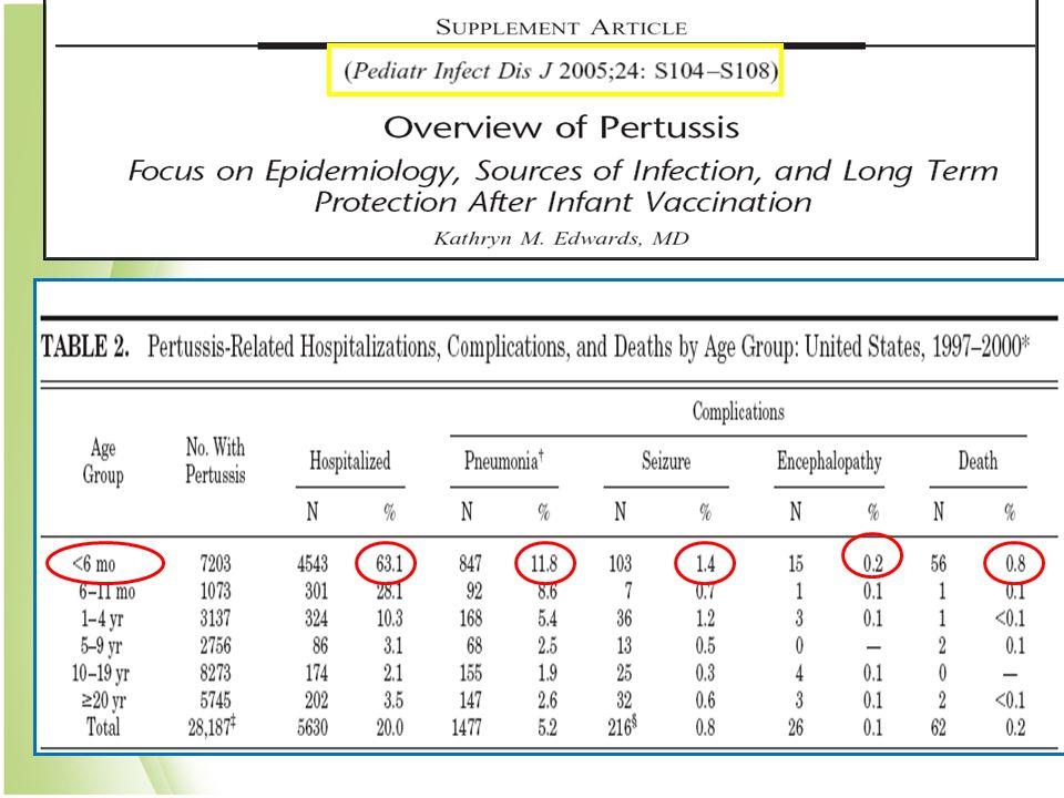 En otro estudio mas reciente que los previos en E