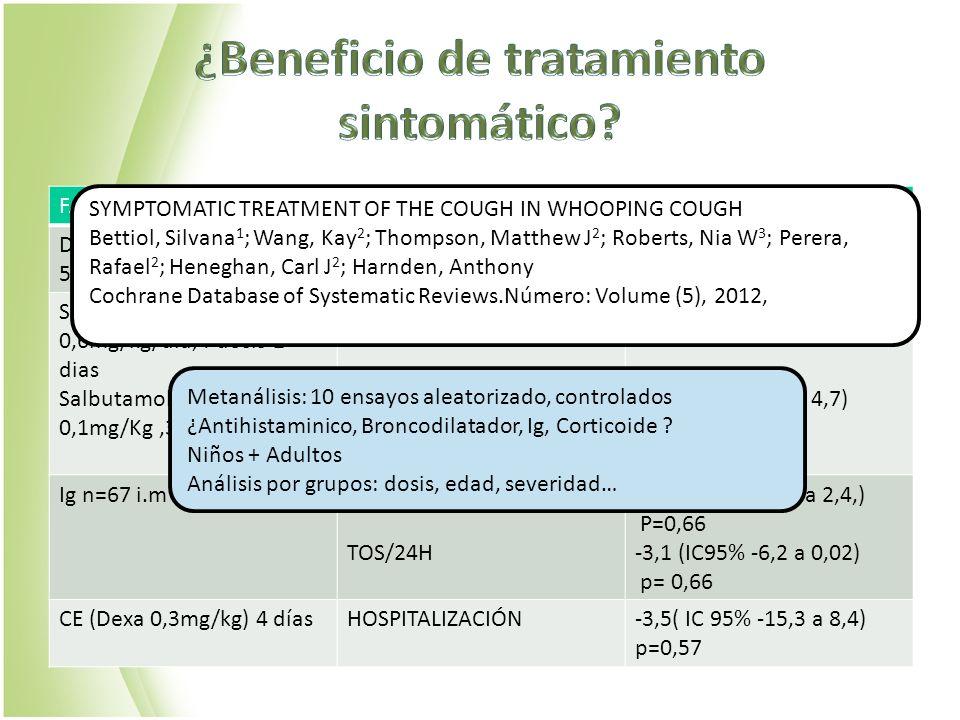 ¿Beneficio de tratamiento sintomático