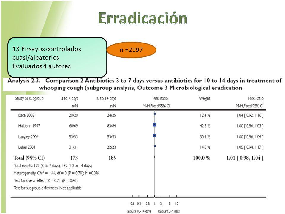 Erradicación 13 Ensayos controlados cuasi/aleatorios n =2197