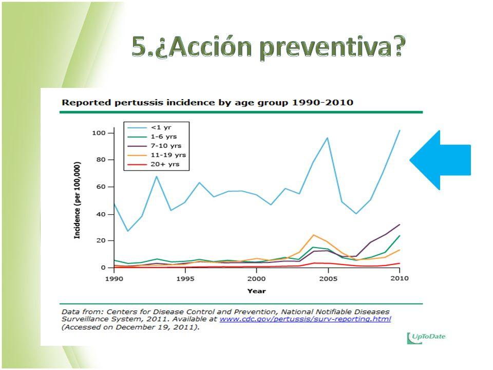5.¿Acción preventiva