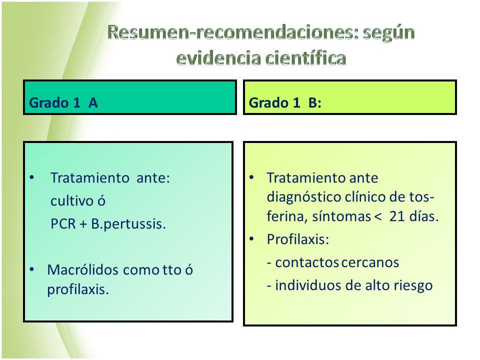 Resumen-recomendaciones: según evidencia científica