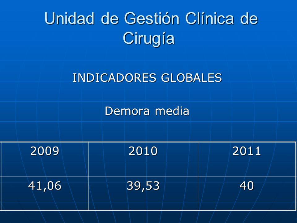 Unidad de Gestión Clínica de Cirugía