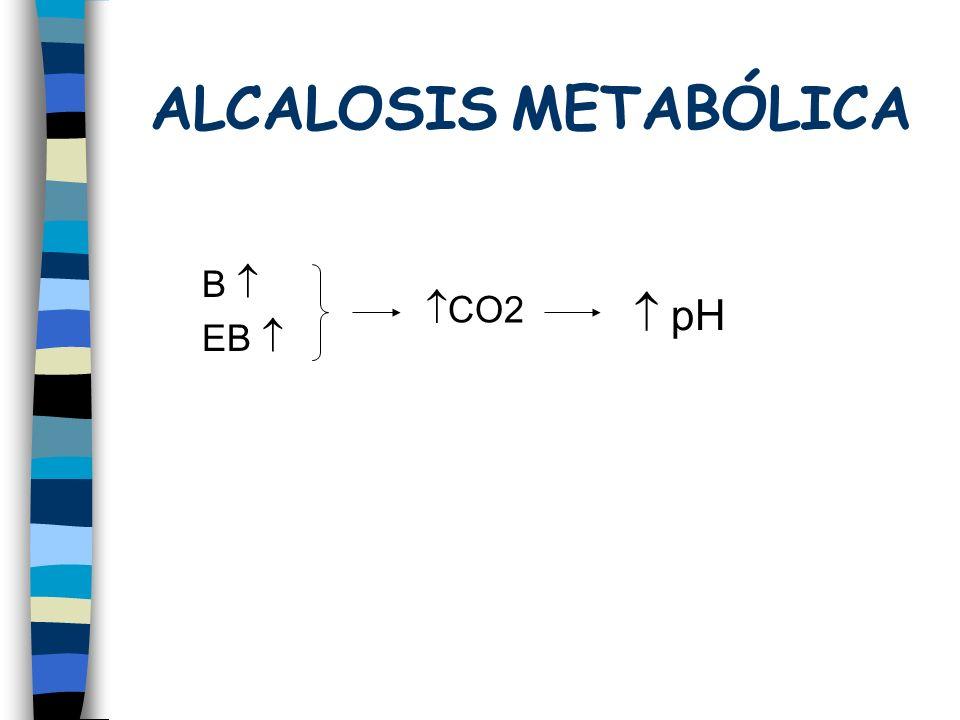 ALCALOSIS METABÓLICA B  EB  CO2  pH