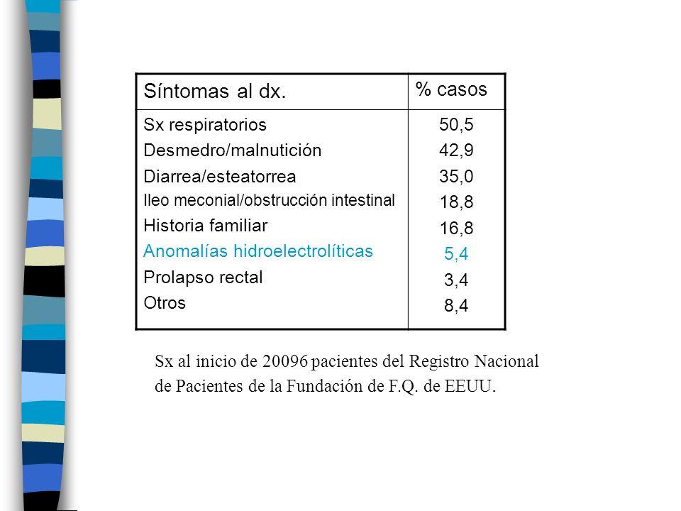 Síntomas al dx. % casos Sx respiratorios Desmedro/malnutición