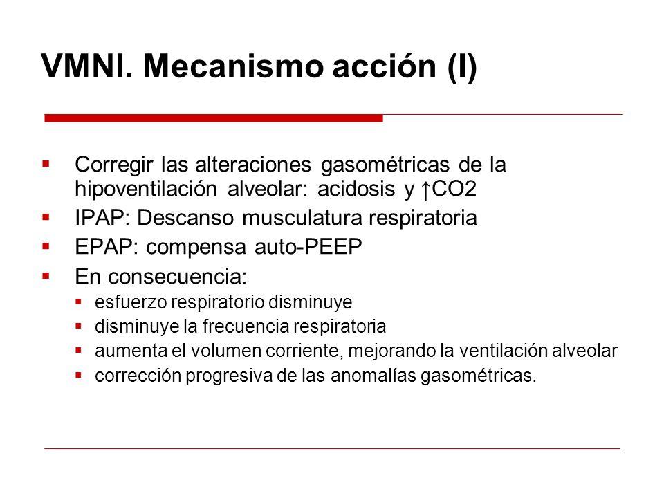 VMNI. Mecanismo acción (I)
