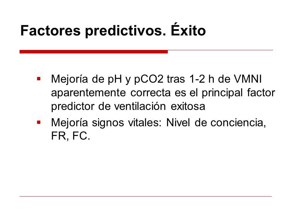 Factores predictivos. Éxito